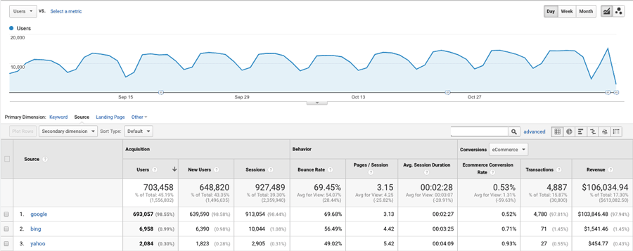 Contoh data Google Analytics
