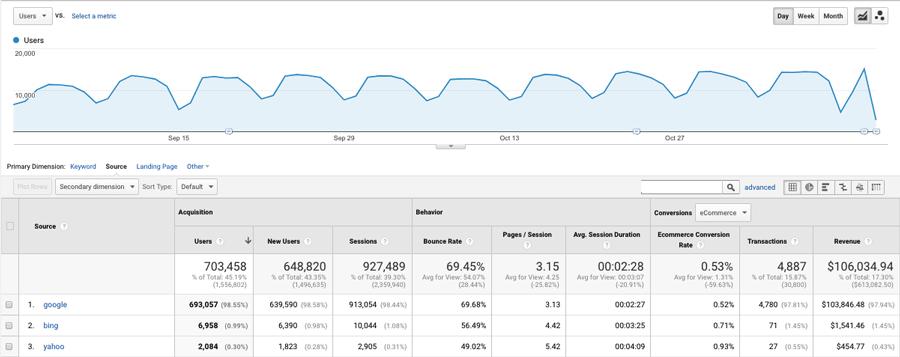 Contoh data Google Analytics