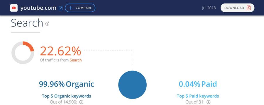 Contoh laporan website terbaik menurut SimilarWeb
