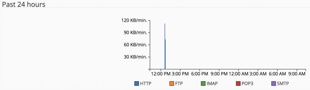 Penggunaan bandwidth harian