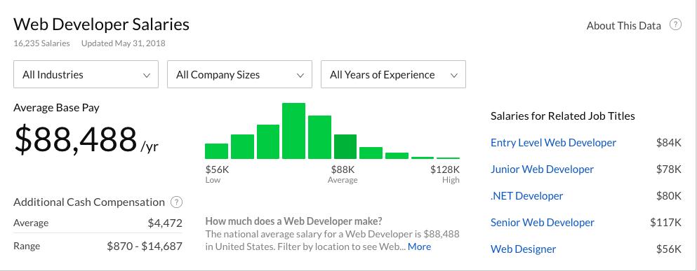 Cara menjadi web developer dengan gaji yang menggiurkan
