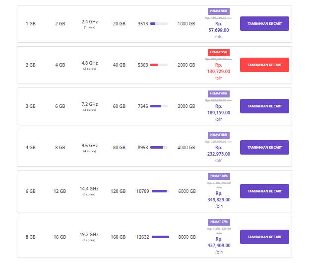 Daftar harga paket VPS hosting