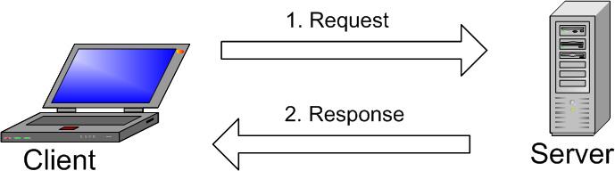 Apa Itu MySQL: Cara kerja MySQL