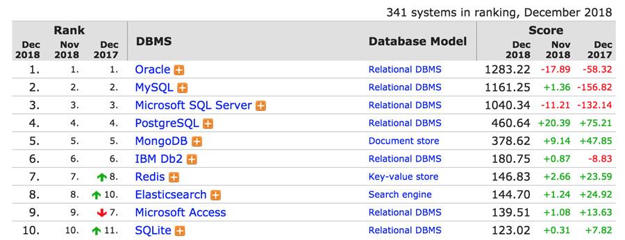 Peringkat Database