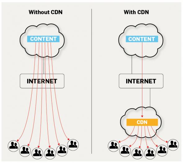 Apa itu CDN: cara kerja CDN