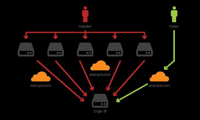 CDN adalah: ilustrasi cloudflare_ddos
