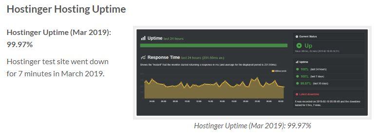 hasil uptime Hostinger