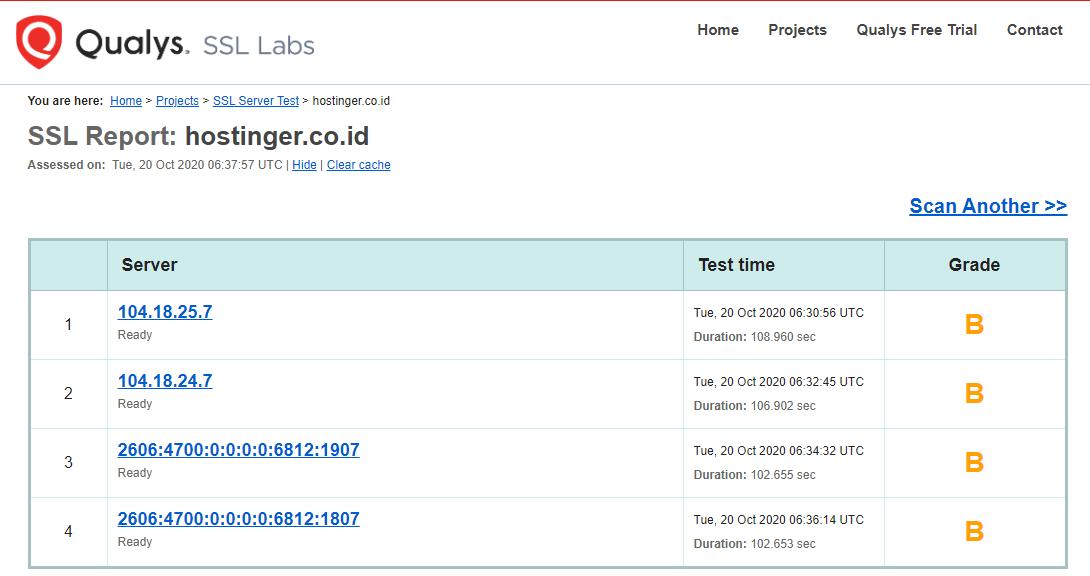 Laporan SSL Lab Hostinger ID