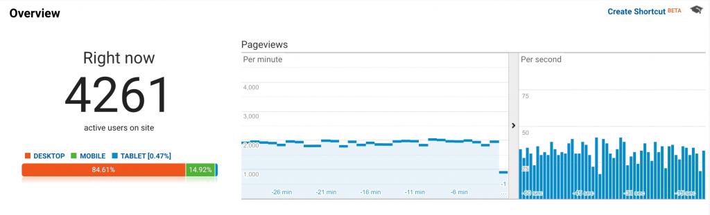 Pengunjung real-time Google Analytics
