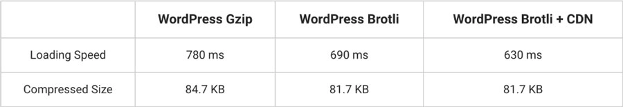 Perbandingan Brotli vs GZip Compression