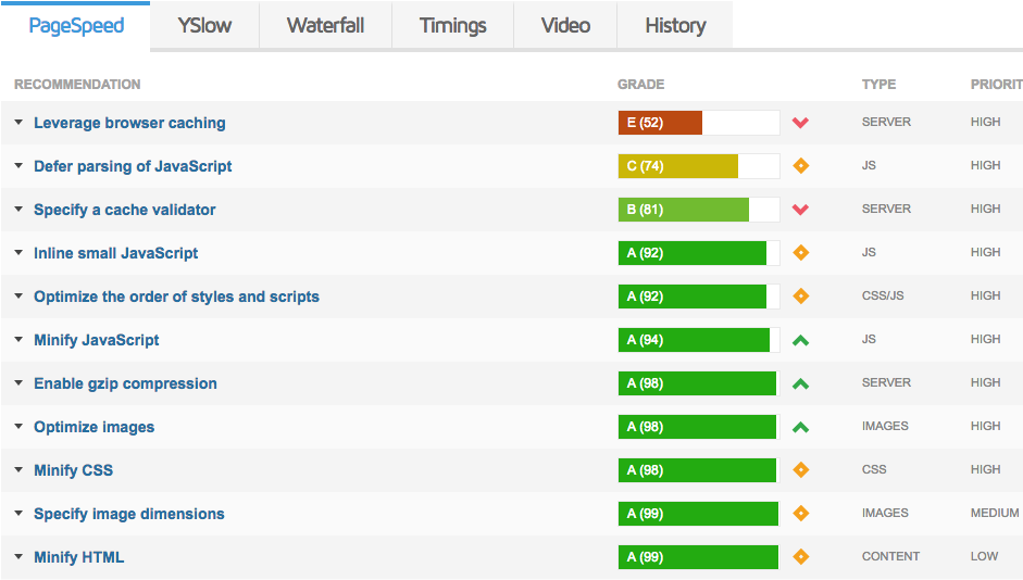Rekomendasi GMetrix sebagai cara mempercepat WordPress